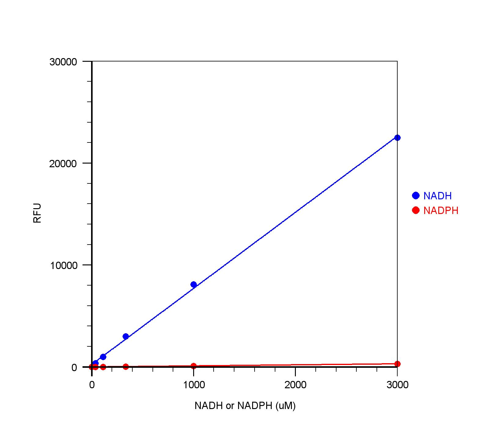 captioned diagram best wiring library  figure 1 nadh dose response was measured with amplite™ total nad and nadh assay
