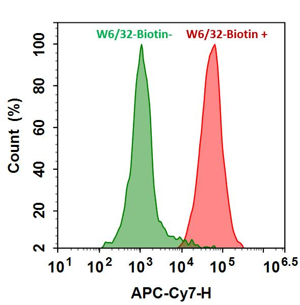 <p>HL-60 cells were incubated with (Red, +) or without (Green, -) mouse Anti-Human HLA-ABC Biotin (W6/32-Biotin) followed by APC-iFluor™ 750-streptavidin conjugate. The fluorescence signal was monitored using ACEA NovoCyte flow cytometer in APC-C7 channel</p>