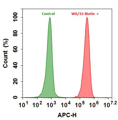 <p>Flow cytometry analysis of HL-60 cells stained with (Red) or without (Green) 1ug/ml Anti-Human HLA-ABC-Biotin and then followed by APC-streptavidin conjugate (Cat#16902). The fluorescence signal was monitored using ACEA NovoCyte flow cytometer in the APC channel.</p>