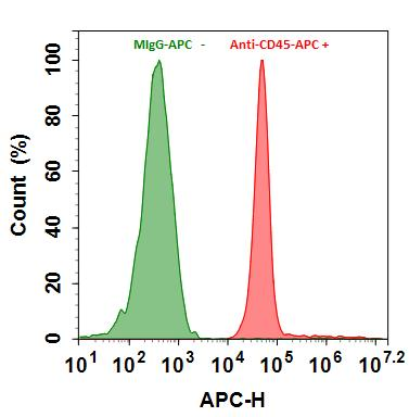 <p>Flow cytometry analysis of HL-60 cells stained with 1ug/ml Mouse IgG-APC Control (Green) or with 1ug/ml Anti-Human CD45-APC (Red)  prepared with Buccutite™ Rapid APC Antibody Labeling Kit (Cat#1311). The fluorescence signal was monitored using ACEA NovoCyte flow cytometer in the APC channel.</p>