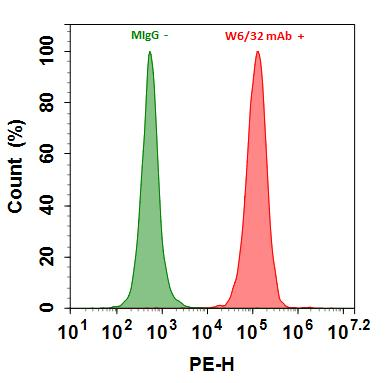 <p>Flow cytometry analysis of HL-60 cells stained with 1ug/ml Mouse IgG control (Green) or with 1ug/ml mouse Anti-Human HLA-ABC (W6/32 mAb)&nbsp; (Red) and then followed by Goat Anti-Mouse IgG-RPE conjugate prepared with Buccutite&trade; Rapid RPE Antibody Labeling Kit (Cat#1310). The fluorescence signal was monitored using ACEA NovoCyte flow cytometer in the RPE channel.</p>