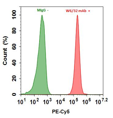 <p>Flow cytometry analysis of HL-60 cells stained with 1ug/ml Mouse IgG control (Green) or with 1ug/ml mouse Anti-Human HLA-ABC (W6/32 mAb)&nbsp; (Red) and then followed by Goat Anti-Mouse IgG-PE-Cy5 conjugate prepared with Buccutite&trade; Rapid PE-Cy5 Tandem Antibody Labeling Kit (Cat#1315).</p>
