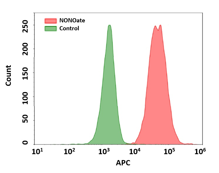 Detection of exogenous nitric oxide (NO) in Jurkat cells upon DEA NONOate treatment (NO donor) using Cell Meter™ Fluorimetric Intracellular Nitric Oxide (NO) Activity Assay Kit. Cells were incubated with Nitrixyte™ NIR for 30 minutes, and further treated with or without 1 mM DEA NONOate in Assay Buffer for 60 minutes. Fluorescence intensity was measured using ACEA NovoCyte flow cytometer in APC channel.