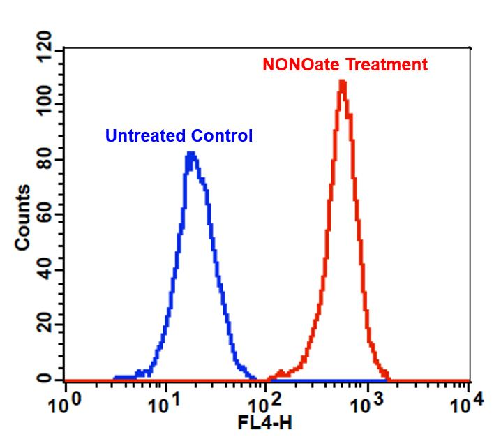 Detection of exogenous nitric oxide (NO) in Jurkat cells upon DEA NONOate treatment (NO donor) using Cell Meter™ Fluorimetric Intracellular Nitric Oxide Assay Kit (Cat#16356). Cells were incubated with Nitrixyte™ Red at 37 °C for 30 minutes. Cells were further treated with (Red line) or without (Blue line) 1 mM DEA NONOate at 37 °C for another 30 minutes. The fluorescence signal was monitored at FL4 channel using a flow cytometer (BD FACSCalibur).
