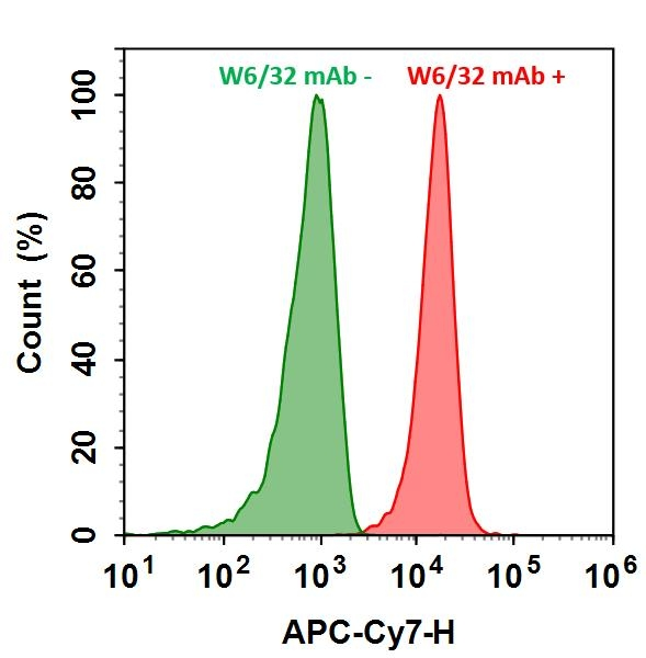 <p>HL-60 cells were incubated with (Red, +) or without (Green, -) Anti-human HLA-ABC (W6/32 mAb), followed by Cy7<sup>®</sup> goat anti-mouse IgG conjugate. The fluorescence signal was monitored using ACEA NovoCyte flow cytometer in APC-Cy7 channel.</p>
