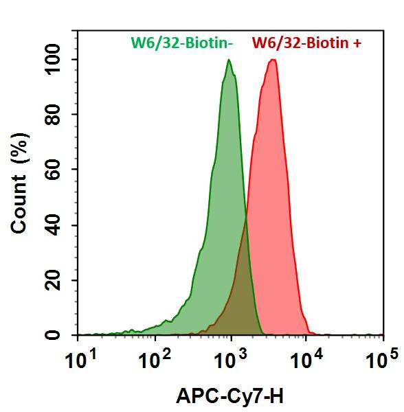 <p>HL-60 cells were incubated with (Red, +) or without (Green, -) mouse Anti-Human HLA-ABC Biotin (W6/32-Biotin) followed by Cy7®-streptavidin conjugate. The fluorescence signal was monitored using ACEA NovoCyte flow cytometer in APC-C7 channel.</p>