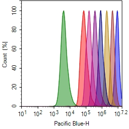 Cell proliferation assay with CytoTell™Blue. Jurkat cells are stained with  CytoTell™ Blue on Day0, and serially passed at 1:1 ratio for 8 days. Fluorescence intensity of each generation was measured with ACEA  NovoCyte 3000 flow cytometer Pacific Blue channel.