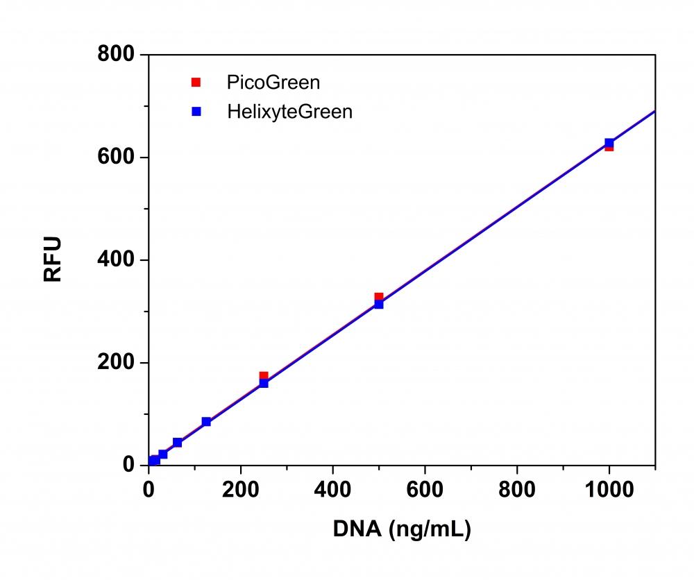 Helixyte Green High Sensitivity