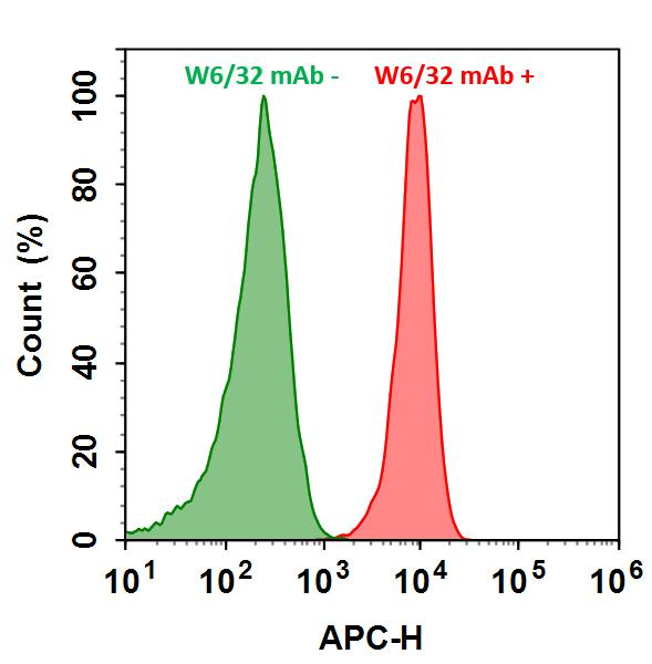 <p>HL-60 cells were incubated with (Red, +) or without (Green, -) Anti-human HLA-ABC (W6/32 mAb), followed by iFluor&trade; 700 goat anti-mouse IgG conjugate. The fluorescence signal was monitored using ACEA NovoCyte flow cytometer in APC channel.</p>