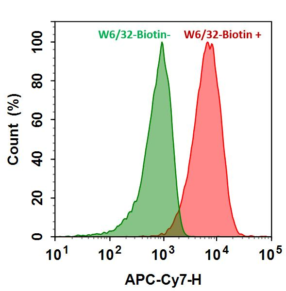 <p>HL-60 cells were incubated with (Red, +) or without (Green, -) mouse Anti-Human HLA-ABC Biotin (W6/32-Biotin) followed by iFluor™ 700-streptavidin conjugate. The fluorescence signal was monitored using ACEA NovoCyte flow cytometer in APC-C7 channel.</p>