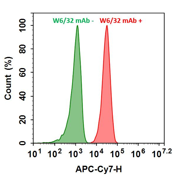 <p>HL-60 cells were incubated with (Red, +) or without (Green, -) Anti-human HLA-ABC (W6/32 mAb), followed by iFluor&trade; 710 labeled goat anti-mouse IgG. The fluorescence signal was monitored using ACEA NovoCyte flow cytometer in APC-Cy7 channel.</p>