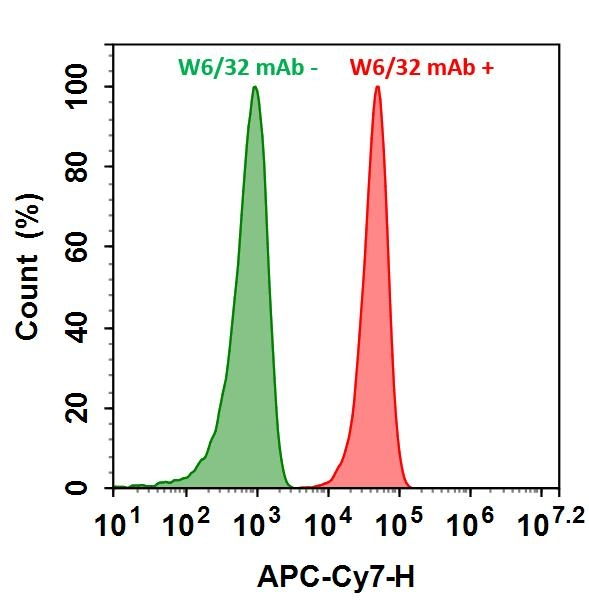 <p>HL-60 cells were incubated with (Red, +) or without (Green, -) Anti-human HLA-ABC (W6/32 mAb), followed by iFluor&trade; 750 goat anti-mouse IgG conjugate. The fluorescence signal was monitored using ACEA NovoCyte flow cytometer in APC-Cy7 channel.</p>