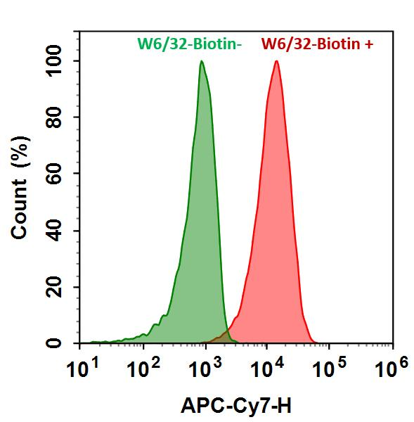 <p>HL-60 cells were incubated with (Red, +) or without (Green, -) mouse Anti-Human HLA-ABC Biotin (W6/32-Biotin) followed by iFluor™ 750-streptavidin conjugate. The fluorescence signal was monitored using ACEA NovoCyte flow cytometer in APC-C7 channel.</p>