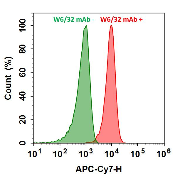 <p>HL-60 cells were incubated with (Red, +) or without (Green, -) Anti-human HLA-ABC (W6/32 mAb), followed by iFluor™ 790 goat anti-mouse IgG conjugate. The fluorescence signal was monitored using ACEA NovoCyte flow cytometer in APC-Cy7 channel.</p>