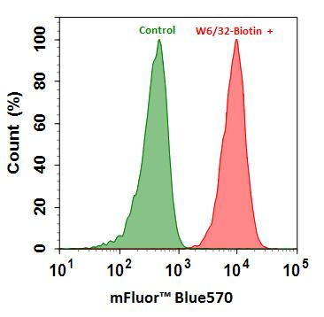 <p>Flow cytometry analysis of HL-60 cells stained with (Red) or without (Green) 1ug/ml Anti-Human HLA-ABC-Biotin and then followed by mFluor™ Blue 570-streptavidin conjugate (Cat#16935).</p>