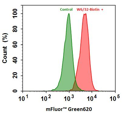 <p>Flow cytometry analysis of HL-60 cells stained with (Red) or without (Green) 1ug/ml Anti-Human HLA-ABC-Biotin and then followed by mFluor™ Green 620-streptavidin conjugate (Cat#16938).</p>