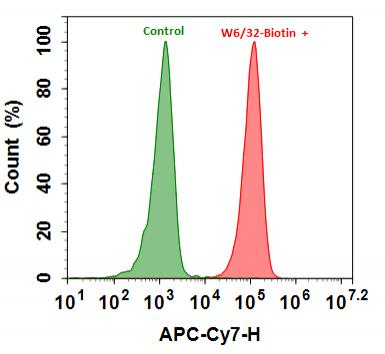 <p>Flow cytometry analysis of HL-60 cells stained with (Red) or without (Green) 1ug/ml Anti-Human HLA-ABC-Biotin and  then followed by mFluor™ Red 780-streptavidin conjugate (Cat#16948). The fluorescence signal was monitored using ACEA NovoCyte flow cytometer in the APC-Cy7 channel.</p>