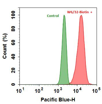 <p>Flow cytometry analysis of HL-60 cells stained with(Red) or without (Green) 1ug/ml Anti-Human HLA-ABC-Biotin and then followed by mFluor™ Violet 450-streptavidin conjugate (Cat#16930). The fluorescence signal was monitored using ACEA NovoCyte flow cytometer in the Pacific Blue channel.</p>