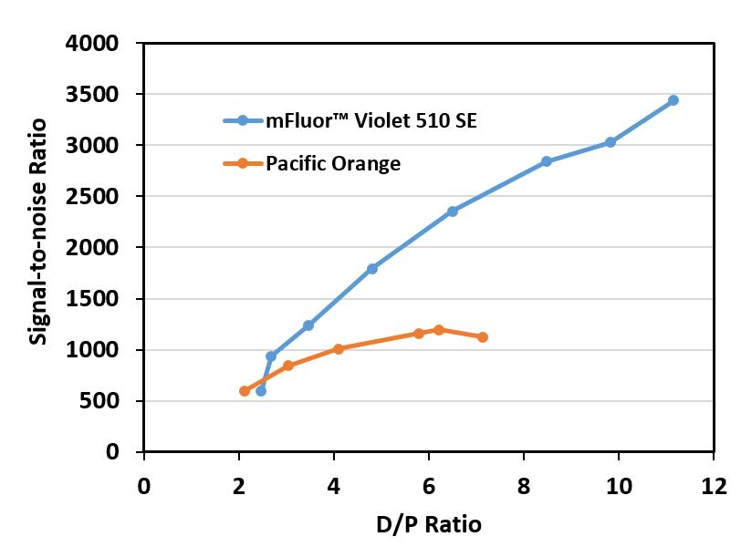 <p>Signal-to-noise ratio of flow cytometric analysis of CD45 expression on human lymphocytes. Whole blood was stained with Mouse Anti-Human CD45 conjugated with mFluor&trade; Violet 510 (Cat#1151) or Pacific Orange with different dye-to-protein ratio (D/P). mFluor&trade; Violet 510 offers improved brightness over Pacific Orange.</p>