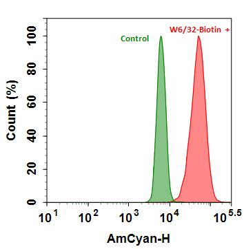 <p>Flow cytometry analysis of HL-60 cells stained with(Red)  or without (Green) 1ug/ml Anti-Human HLA-ABC-Biotin then followed by mFluor™ Violet 510-streptavidin conjugate (Cat#16931). The fluorescence signal was monitored using ACEA NovoCyte flow cytometer in the AmCyan channel.</p>