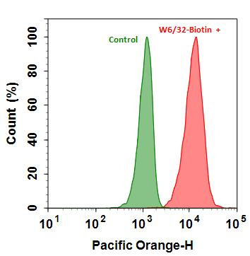 <p>Flow cytometry analysis of HL-60 cells stained with(Red)  or without (Green) 1ug/ml Anti-Human HLA-ABC-Biotin and then followed by mFluor™ Violet 540-streptavidin conjugate (Cat#16932). The fluorescence signal was monitored using ACEA NovoCyte flow cytometer in the Pacific Orange channel.</p>