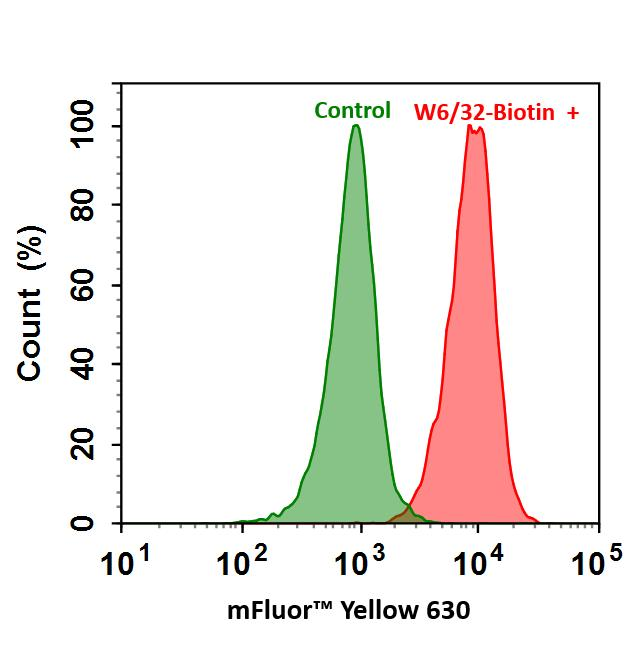 <p>Flow cytometry analysis of HL-60 cells stained with (Red) or without (Green) 1ug/ml Anti-Human HLA-ABC-Biotin and then followed by mFluor™ Yellow  630-streptavidin conjugate.</p>