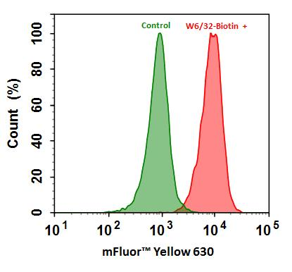 <p>Flow cytometry analysis of HL-60 cells stained with (Red) or without (Green) 1ug/ml Anti-Human HLA-ABC-Biotin and then followed by mFluor™ Yellow  630-streptavidin conjugate (Cat#16942).</p>