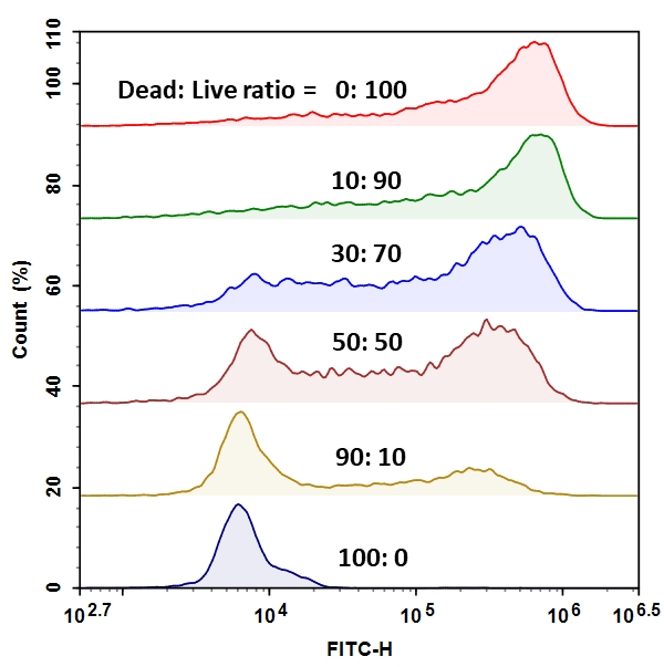 Relative viability of <em>E.coli</em> suspension was analyzed using ACEA NovoCyte flow cytometer in FITC channel. The readings (Count(%)) were obtained from various Live/Dead <em>E.coli</em> mixtures (Table 1). The live and dead population in each mixture can be easily distinguished by the two distinct peaks.
