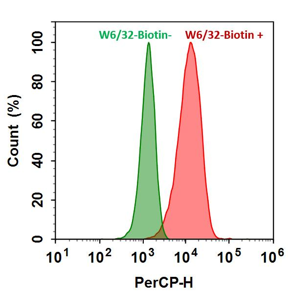 <p>HL-60 cells were incubated with (Red, +) or without (Green, -) mouse Anti-Human HLA-ABC Biotin (W6/32-Biotin) followed by PerCP-streptavidin conjugate. The fluorescence signal was monitored using ACEA NovoCyte flow cytometer in PerCP channel.</p>