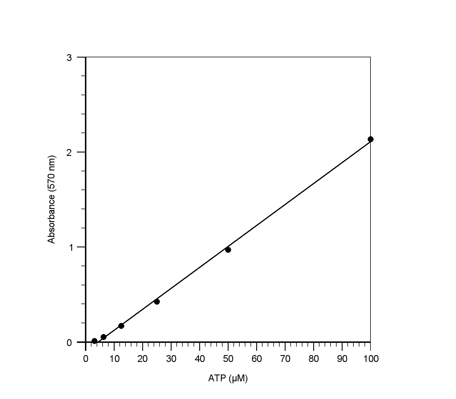 captioned diagram best wiring library  figure 1 atp dose response measured with phosphoworks™ colorimetric atp assay kit in a