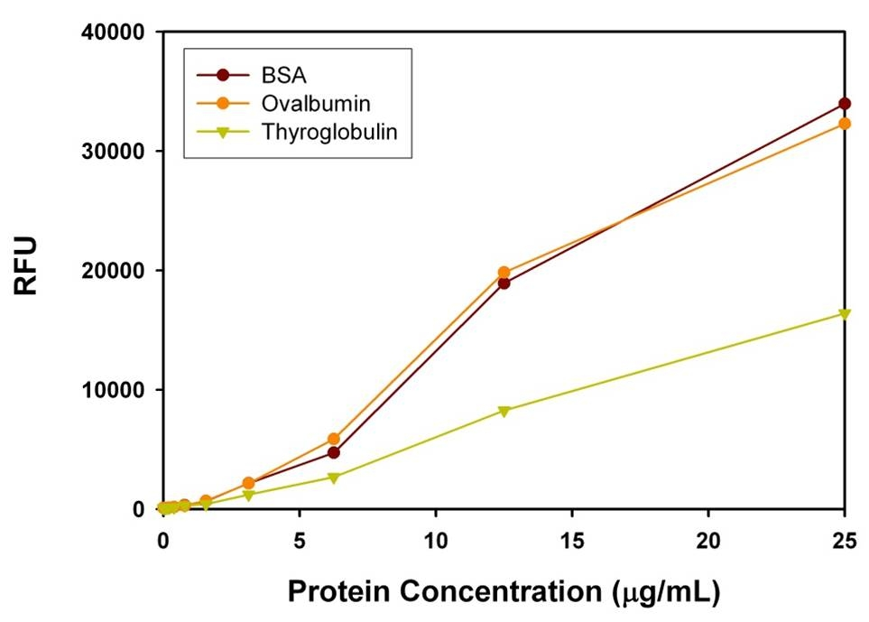 <p>Serial dilutions of BSA, chicken-egg ovalbumin, porcine thyroglobulin were measured at Ex/Em 485/590 nm using Portelite™ Fluorimetric Protein Quantitation Kit *Optimized for CytoCite™ and Qubit™ Fluorometers* with Qubit® Fluorometer. As low as 50 ng/mL of protein can be detected.</p>