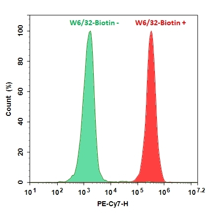 <p>HL-60 cells were incubated with (Red, +) or without (Green, -) biotinylated-Anti-human HLA-ABC (W6/32 mAb-Biotin), followed by Streptavidin-PE/Cy7 stain. The fluorescence signal was monitored using ACEA NovoCyte flow cytometer in PE-Cy7 channel.</p>