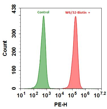 <p>Flow cytometry analysis of HL-60 cells stained with (Red) or without (Green) 1ug/ml Anti-Human HLA-ABC-Biotin and then followed by RPE-streptavidin conjugate (Cat#16901). The fluorescence signal was monitored using ACEA NovoCyte flow cytometer in the PE channel.</p>