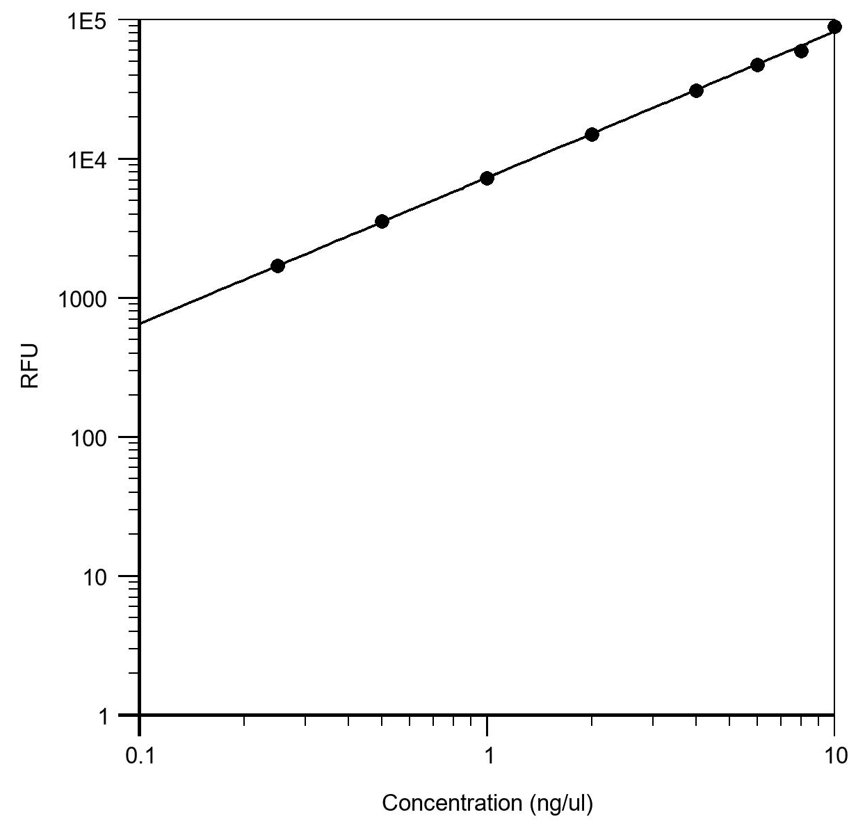 Portelite DNA High Sensitivity