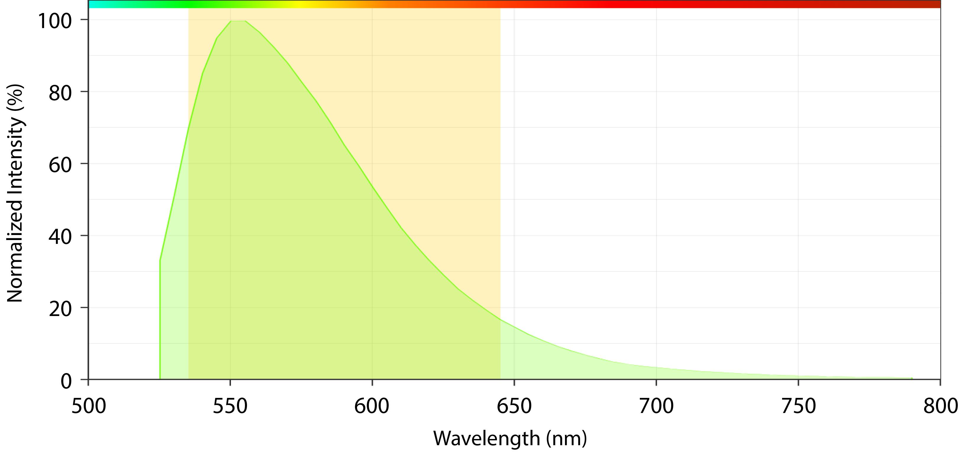 Gelite Emission Spectrum