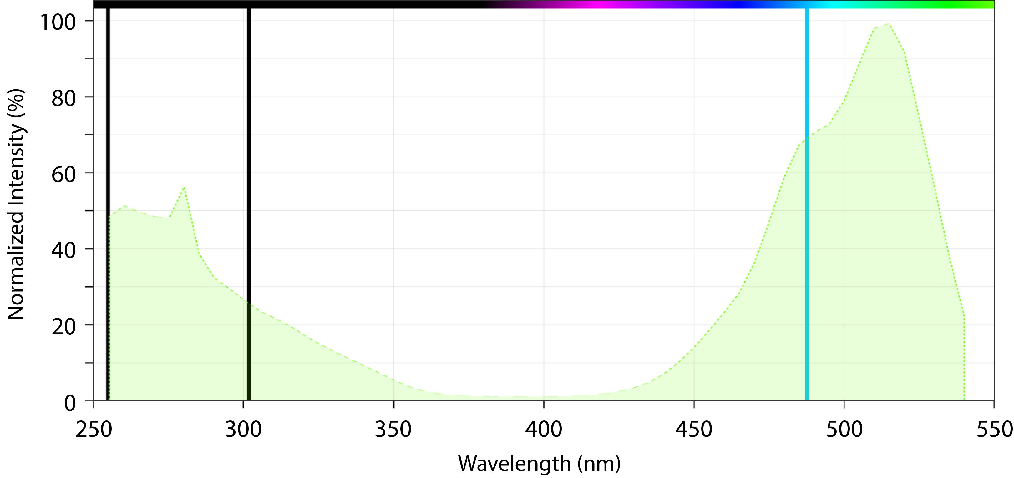 Gelite Excitation Spectrum