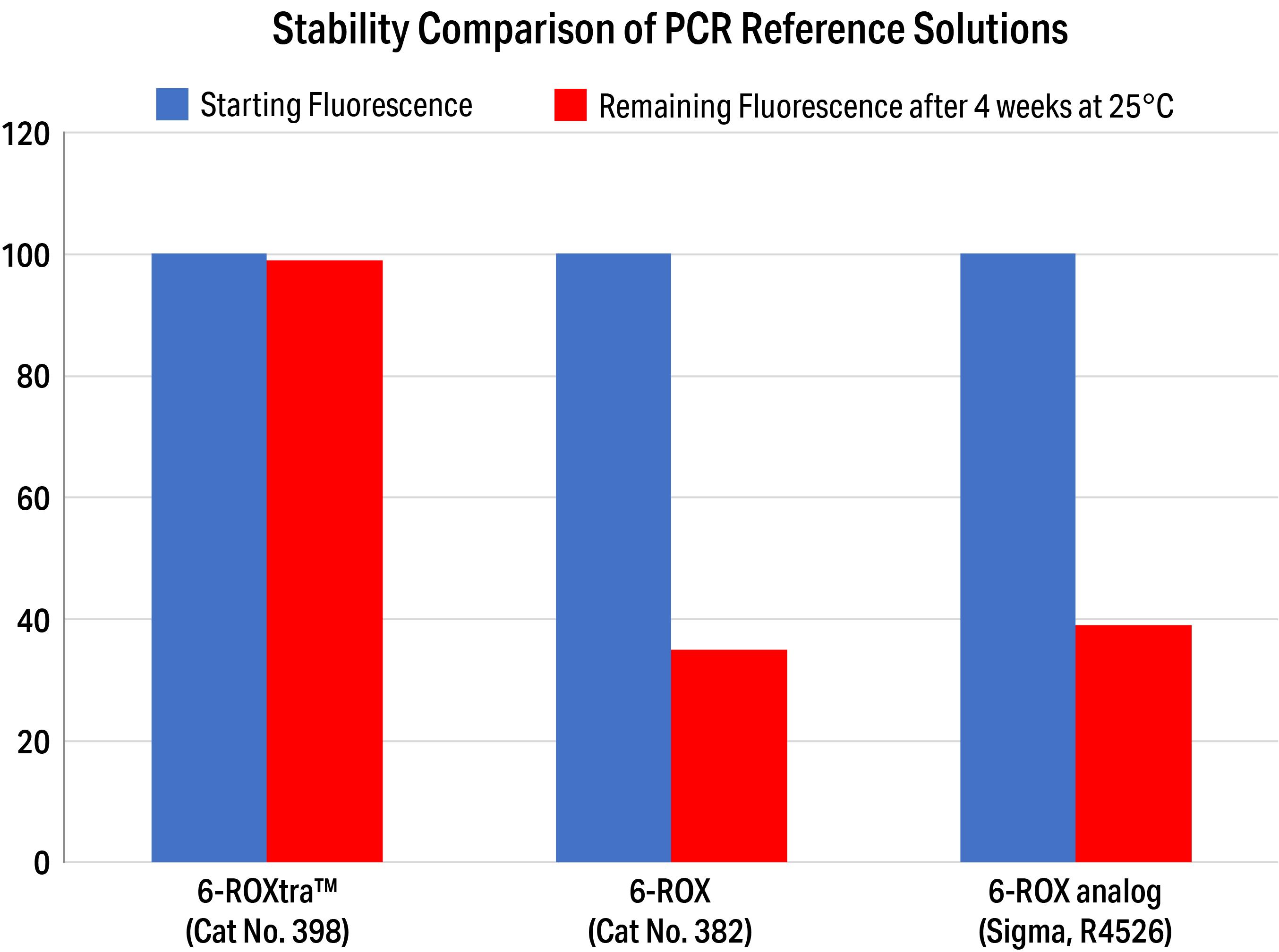 ROX Comparitive Analysis